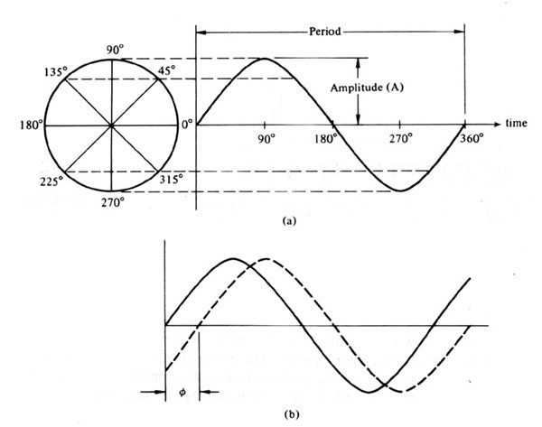 electrical waveform analysis