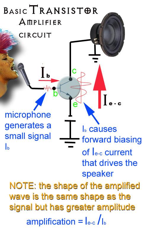 Transistor Class A Power Amplifier